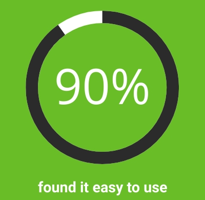 90% of servesafely users found it easy to use