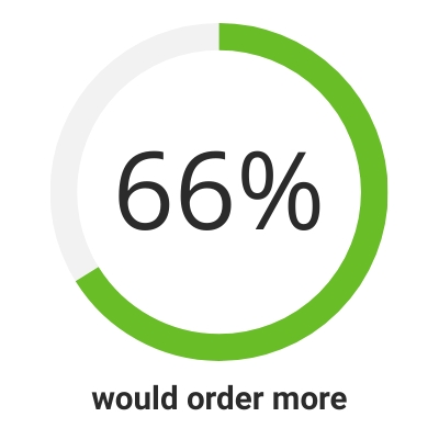 66% of ServeSafely Users would order more