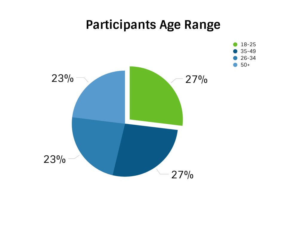 Age range of participants