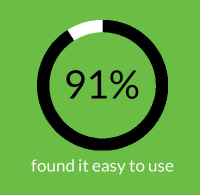 91% of servesafely users found it easy to use