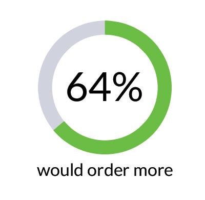 64% of ServeSafely Users would order more